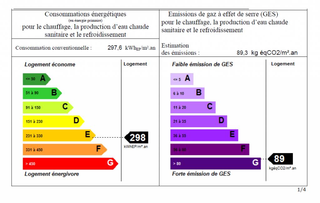 Fig.2 : Etiquettes énergie et climat (GES)