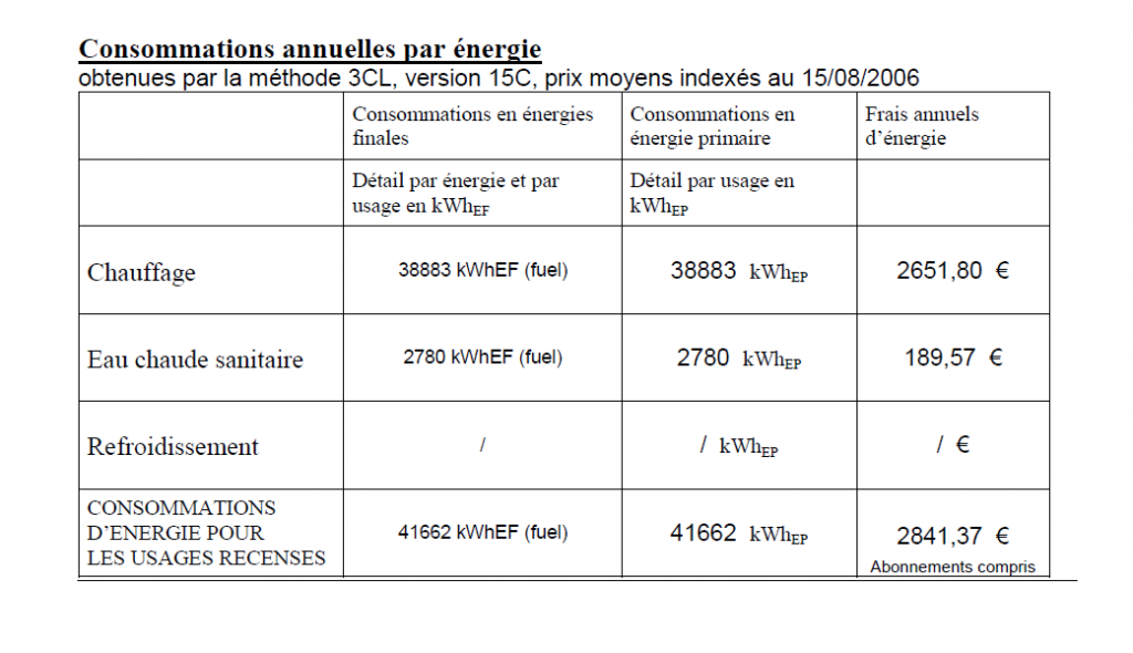 Fig.1 : Présentation de la Consommation conventionnelle en énergie primaire